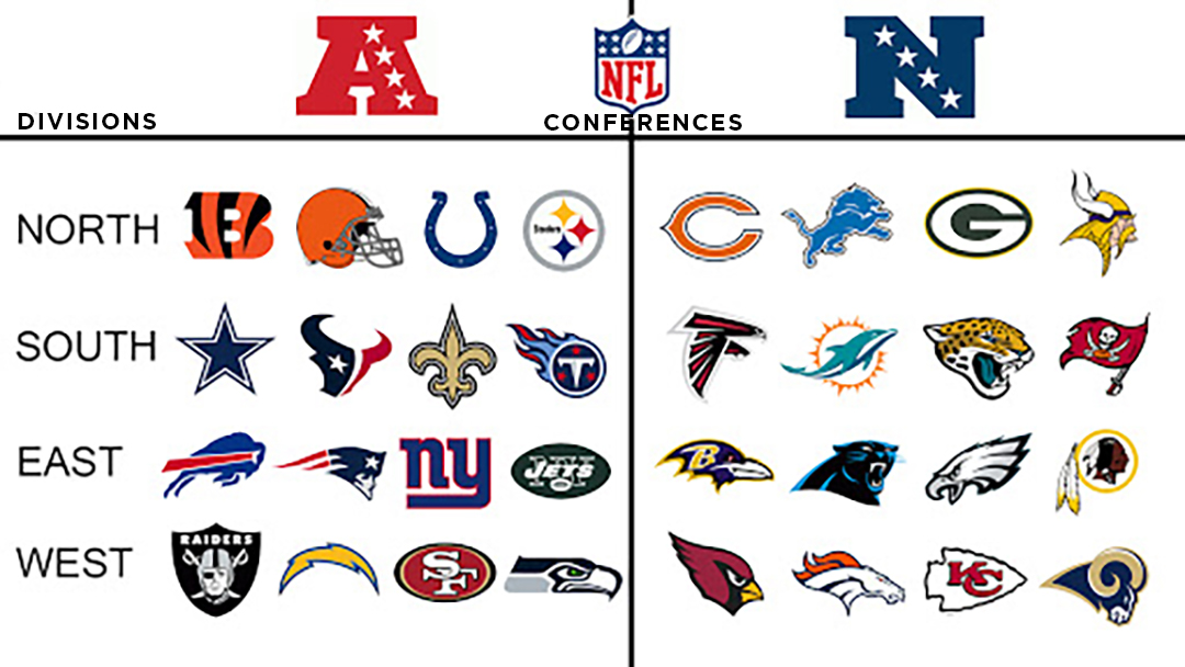 The National Football League Breakdown